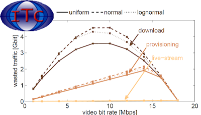 Trade-Offs for Video-Providers in LTE Networks: Smartphone Energy Consumption Vs Wasted Traffic.