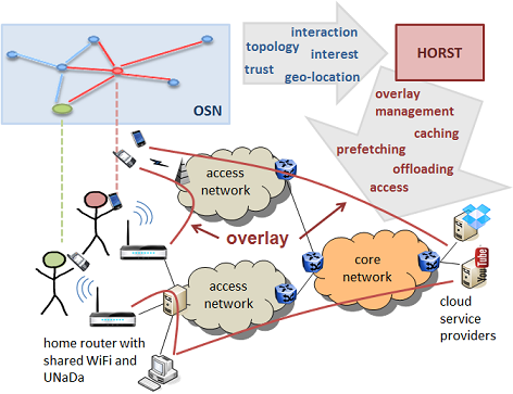 HORST - Home Router Sharing based on Trust.